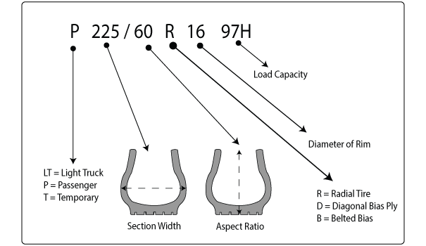 Tire Construction Specifications